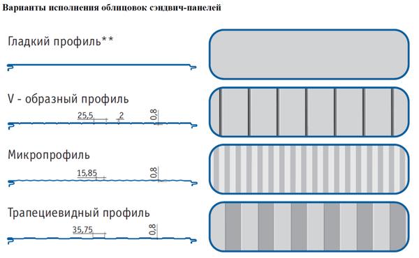 Стеновые сэндвич-панели с утеплителем из пенополиуретана (ППУ) 3