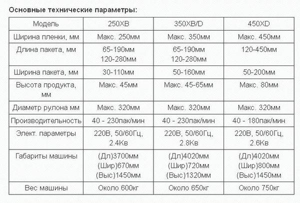 Горизонтальная упаковочная машина флоу-пак 051.55.02.250/350/450 2